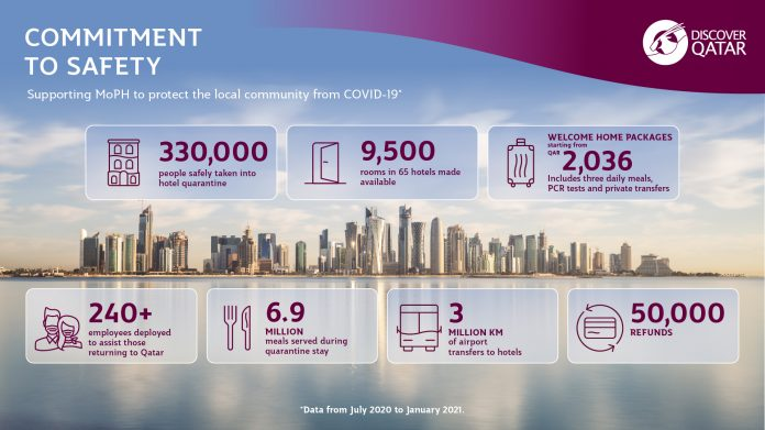 qatar,refunds,hotel,quarantine,packages